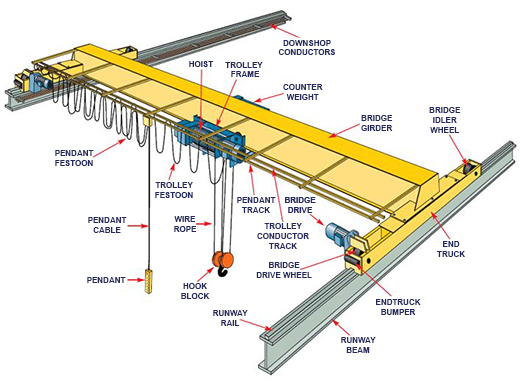 Single Girder Eot Crane Drawing : Best overhead crane from ellsen manufacturer for sale